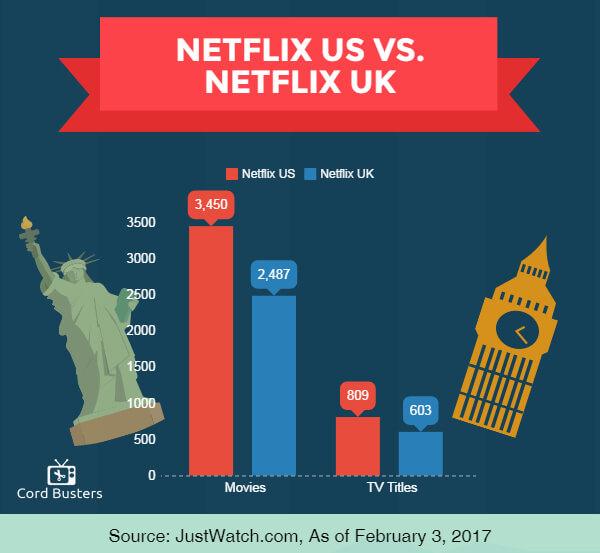 Netflix US vs Netflix UK infographic