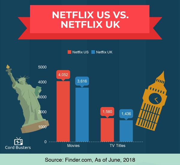 Netflix US vs Netflix UK june 2018