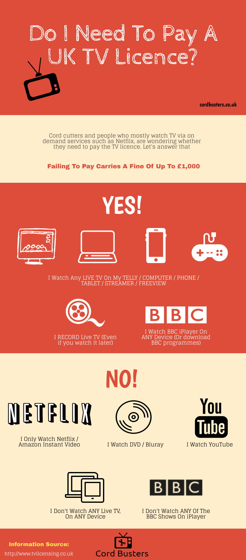 TV Licence infographic 2020