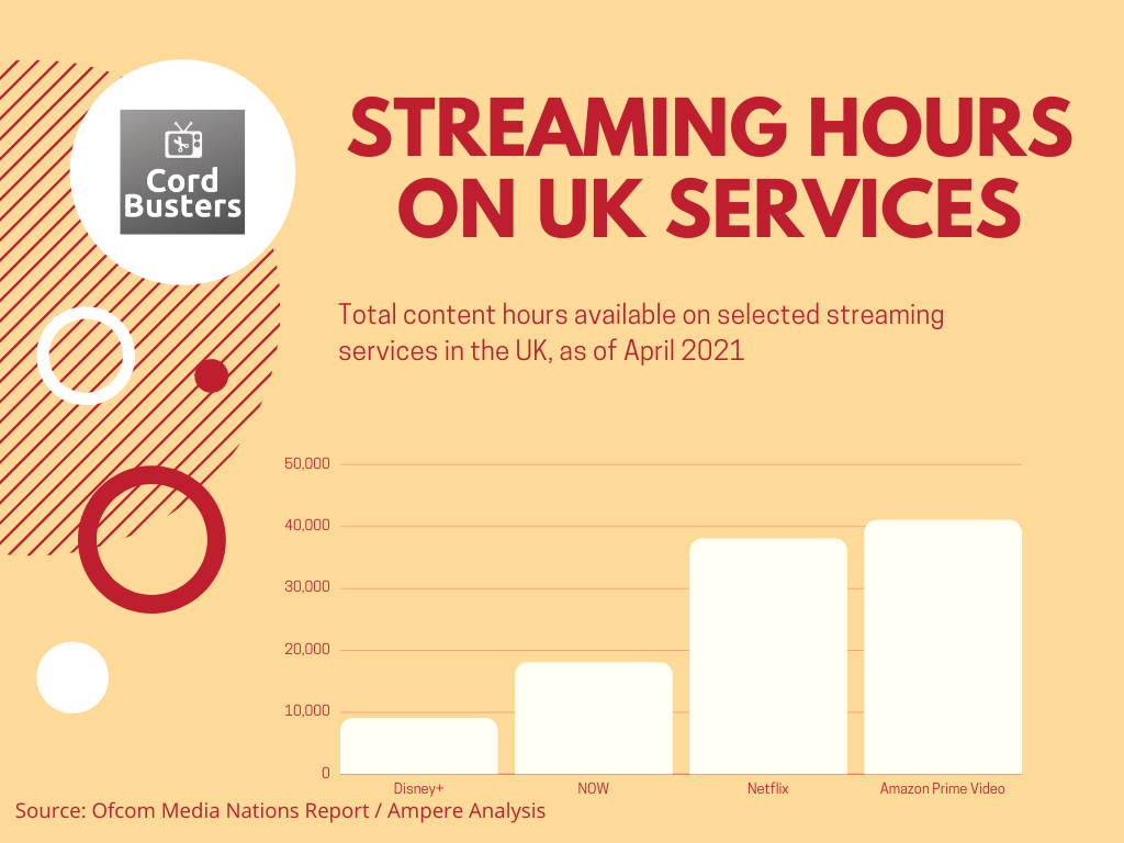 Streaming Hours In The UK 2021 chart
